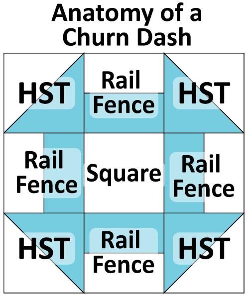 Anatomy of Churn Dash